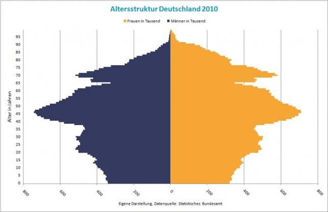 Altersstrukur Deutschland 2010